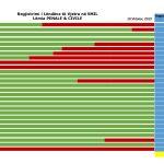 Kalon mbi 50 % numri i lëndëve të vjetra të regjistruara në sistemin SMIL në gjykata për lëminë Civile dhe Penale