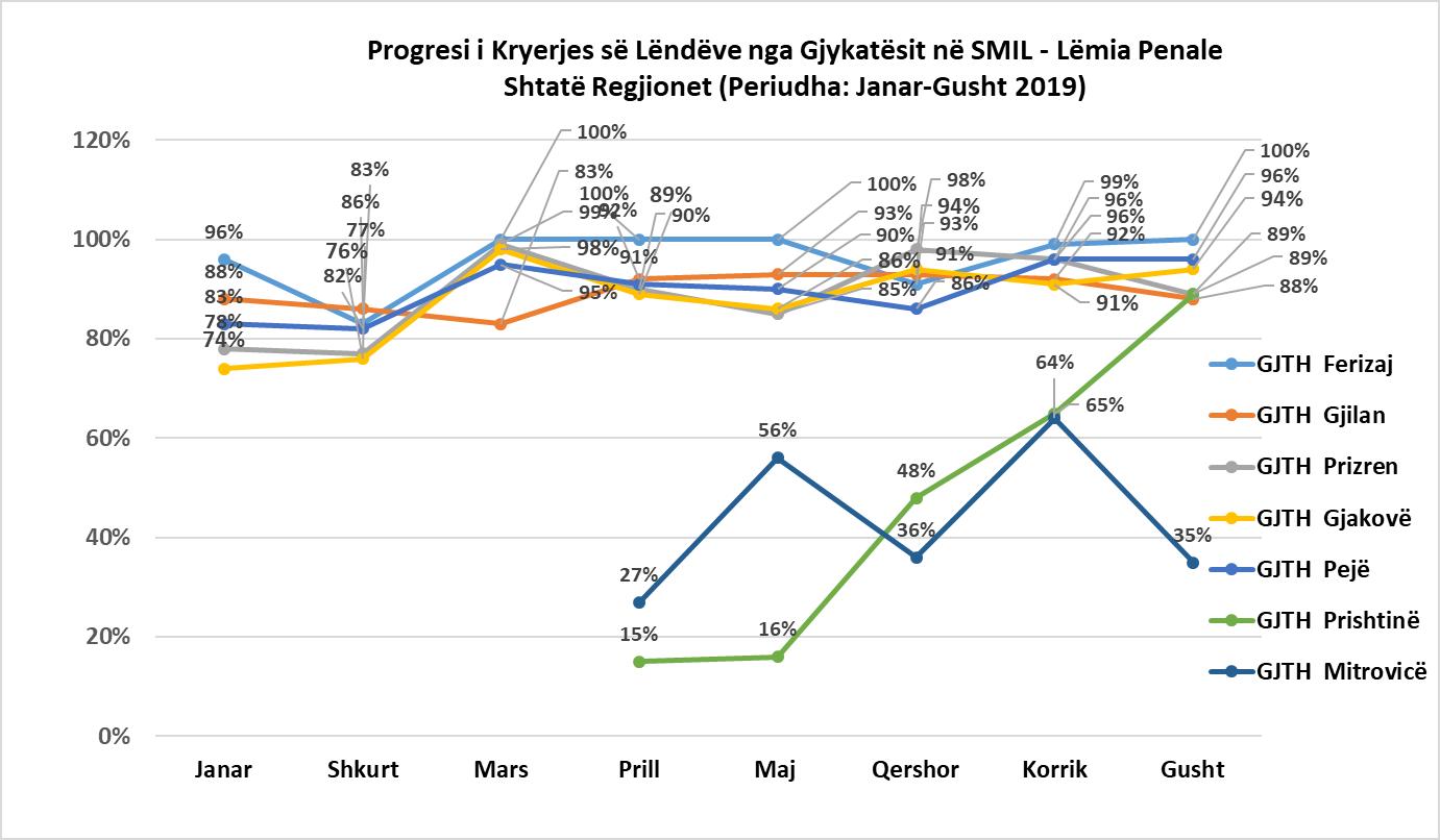 Vazhdon progresi i implementimit të Projektit SMIL në të gjitha gjykatat e Kosovës