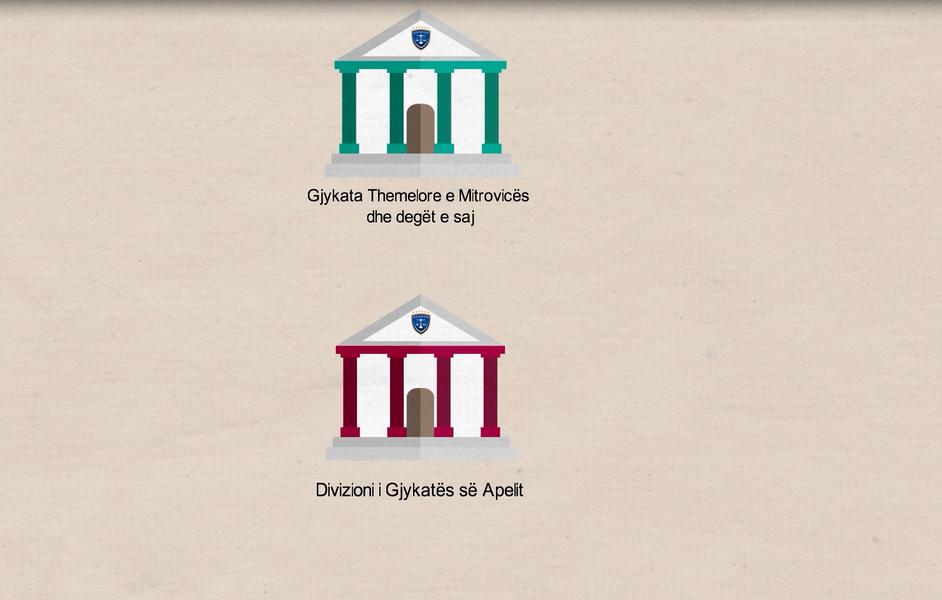 Përbërja e Gjykatës Themelore në Mitrovicë