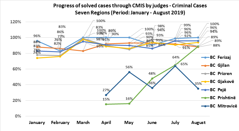 Implementation progress of the CMIS Project continues in all courts of Kosovo