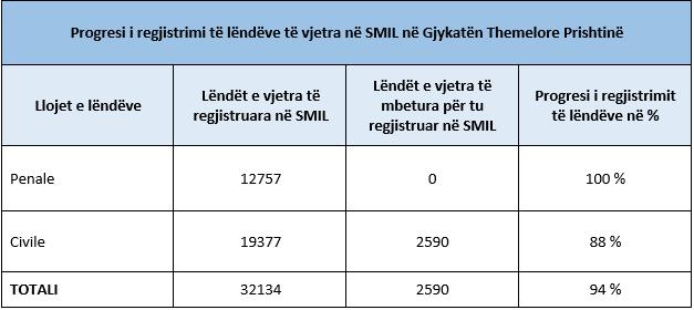 Gjykata Themelore në Prishtinë arrin progres të theksuar në regjistrimin e lëndëve të vjetra në sistemin SMIL