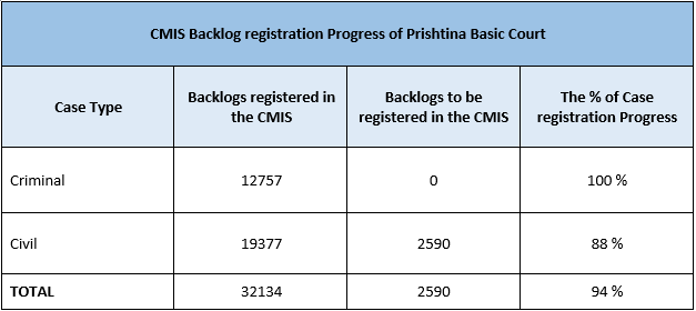 The Basic Court in Prishtina makes significant progress in registering backlogs in the CMIS system