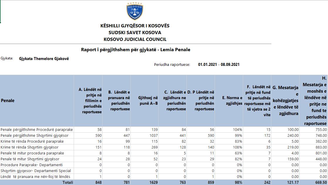 Napredniji statistički izveštaji unošeni u sistemu ISUP-a shodno pokazateljima CEPEJ-a